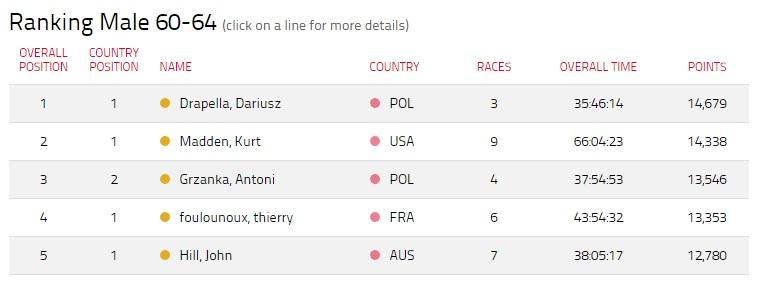 Darek Drapella w rankingu Ironman